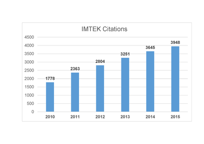 IMTEK Citations 2015
